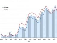 Arbeitslosigkeit sinkt auf niedrigsten November-Wert seit 20 Jahren