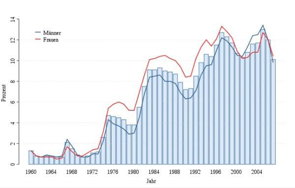 Photo of Arbeitslosigkeit sinkt auf niedrigsten November-Wert seit 20 Jahren