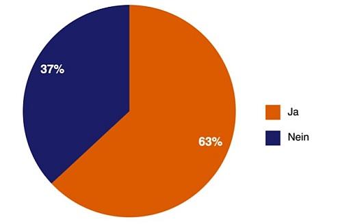 Bild von Dell-Umfrage: Nutzung privater IT-Geräte ist in deutschen Unternehmen kaum geregelt