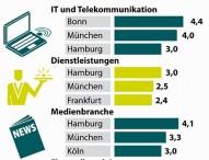 Der XING Branchen-Atlas: Von Bauwesen bis verarbeitende Industrie – wo liegen die Hauptstädte der deutschen Top-Branchen?