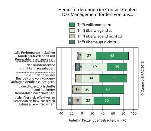 """Quellenangabe: """"obs/Damovo Deutschland GmbH & Co. KG"""""""