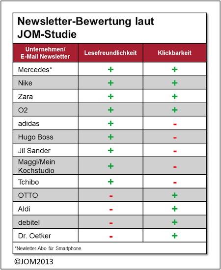 "Quellenangabe: ""obs/JOM Jäschke Operational Media GmbH"""