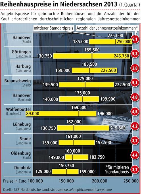 """Quellenangabe """"obs/LBS Norddeutsche Landesbausparkasse Berlin - Hannover"""""""