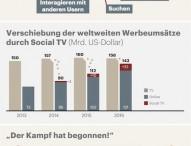 Social TV treibt Online-Werbeumsätze in die Höhe
