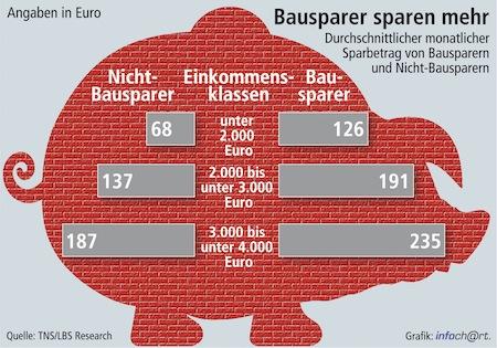"""Quellenangabe: """"obs/Bundesgeschäftsstelle Landesbausparkassen (LBS)"""""""