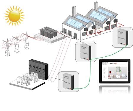 """Quellenangabe: """"obs/Donauer Solartechnik Vertriebs GmbH"""""""