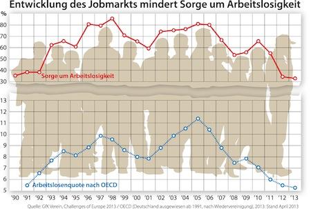 """Quellenangabe: """"obs/GfK Verein"""""""