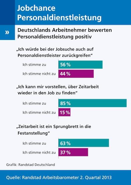 """Quellenangabe: """"obs/Randstad Deutschland GmbH & Co. KG"""""""