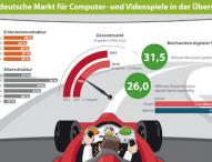 Deutscher Markt für Computer- und Videospiele
