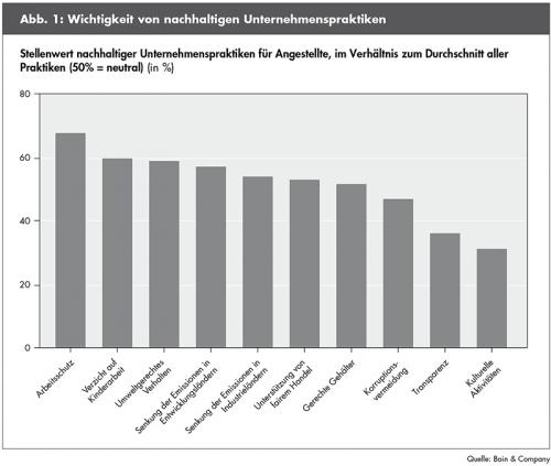 """Nachhaltige Unternehmenspraktiken. Quellenangabe: """"obs/Bain & Company"""""""