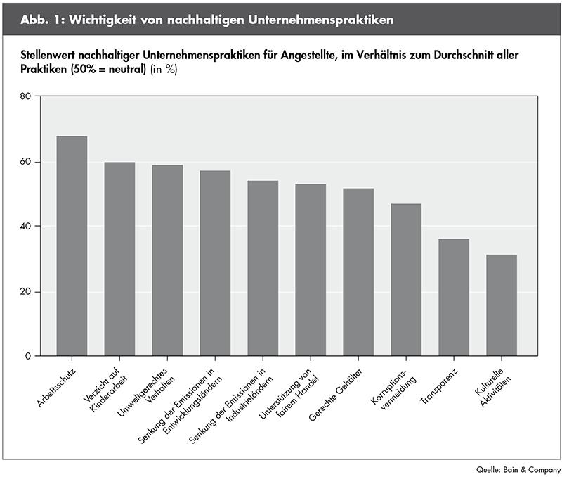 """Photo of """"Grüne"""" Unternehmen sind für junge Talente attraktiver"""