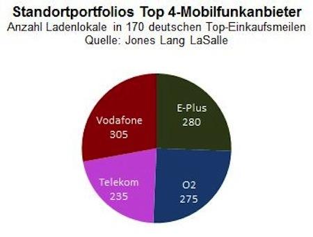 "Quellenangabe: ""obs/Jones Lang LaSalle GmbH"""