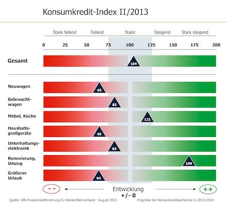 "Quellenangabe: ""obs/Bankenfachverband e.V./GfK Marktforschung """