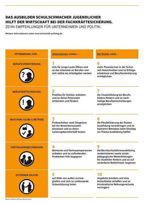 """Das Ausbilden schulschwacher Jugendlicher hilft der Wirtschaft bei der Fachkräftesicherung. Quelle: """"obs/Vodafone Stiftung Deutschland gGmbH"""""""