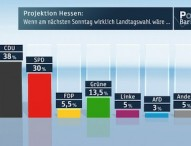 Offenes Rennen in Hessen: Schwarz-Gelb und Rot-Grün gleichauf