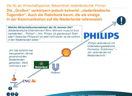 Quellenangabe: Botschaft des Königreichs der Niederlande