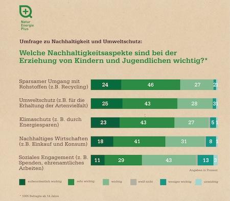 """Quellenangabe: """"obs/NaturEnergie+ Deutschland GmbH"""""""