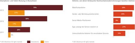 "Quellenangabe: ""obs/Accenture GmbH"""