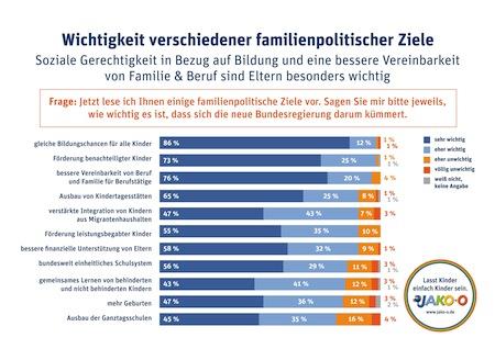 Bild von Bundestagswahl 2013: JAKO-O Umfrage zur Familienpolitik