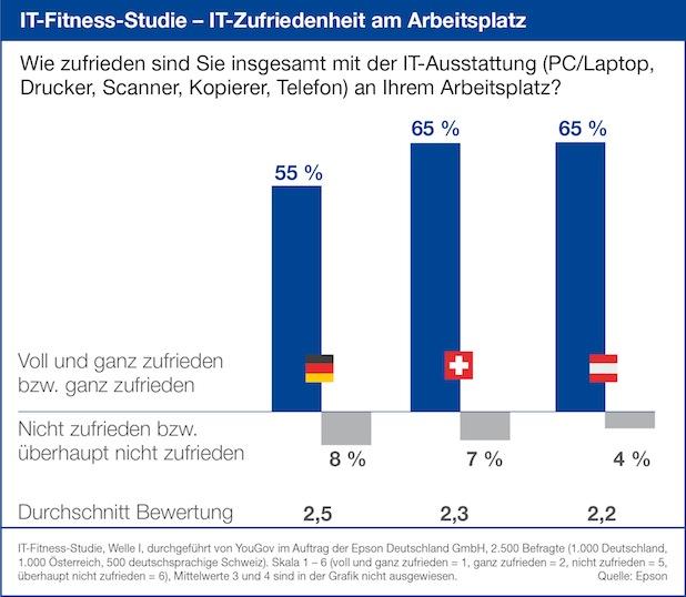 Photo of IT-Fitness-Studie