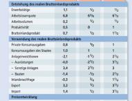 IW-Konjunkturprognose – Aufschwung mit gebremstem Schaum