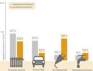 Umfrage: Deutsche schätzen ihren Energieverbrauch oft falsch ein