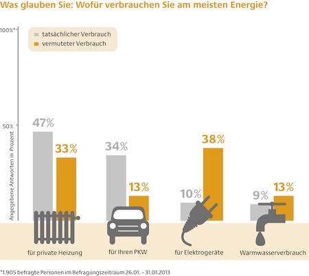 """Quellenangabe: """"obs/Deutsche Energie-Agentur GmbH (dena)"""""""