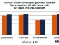 idealo-Daten zeigen: iPhone-Nutzer lieben's teuer