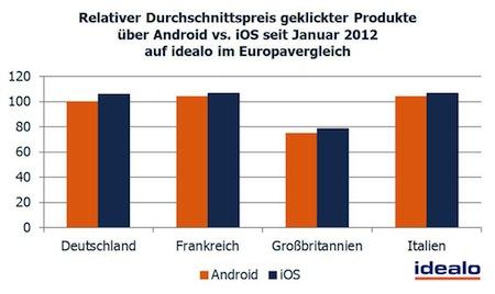 Photo of idealo-Daten zeigen: iPhone-Nutzer lieben's teuer