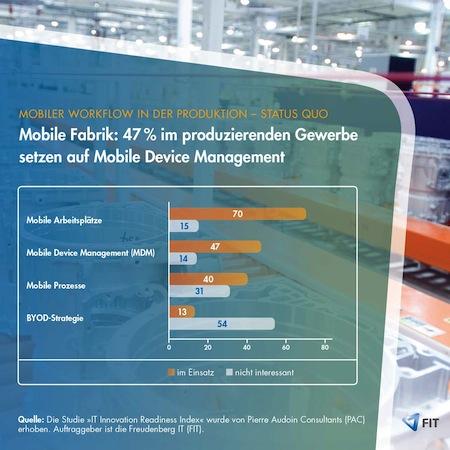 Photo of Mobile Fabrik: 47 Prozent im produzierenden Gewerbe setzen auf Mobile Device Management