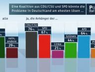 Politbarometer Oktober 2013