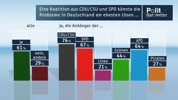 Bild von Politbarometer Oktober 2013