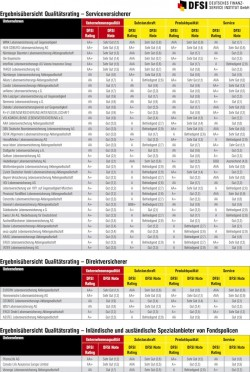 """Quellenangabe: """"obs/DFSI - Deutsches Finanz-Service Institut GmbH/DFSI-Deutsches Finanz-Service Institut GmbH"""""""