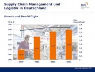 Konjunktur und Innovationen sind Wachstumstreiber der Logistik