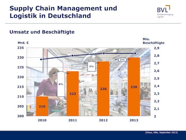 Bild von Konjunktur und Innovationen sind Wachstumstreiber der Logistik