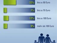 Drei Viertel der Eltern sparen für ihre Kinder