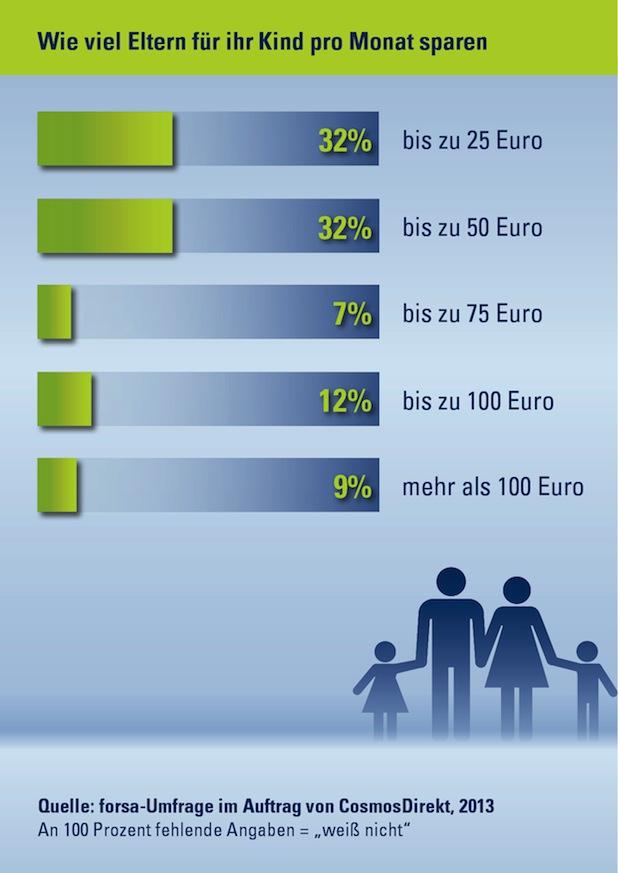 Photo of Drei Viertel der Eltern sparen für ihre Kinder