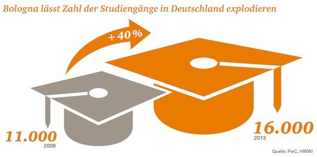 Bild von Studie zeigt Handlungsbedarf bei berufsqualifizierendem Studium