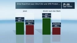 """Quellenangabe: """"obs/ZDF/Forschungsgruppe Wahlen"""""""