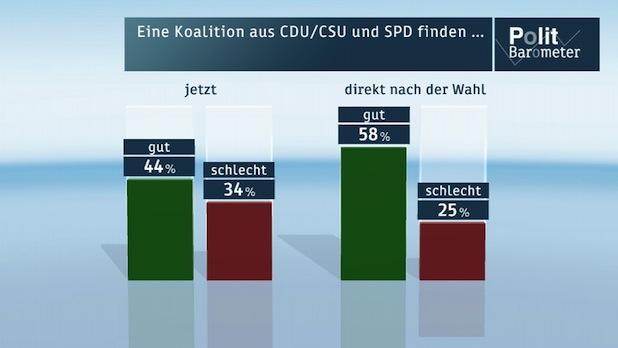 Photo of ZDF-Politbarometer November I 2013