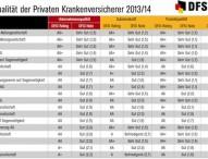 Qualitätsrating der Privaten Krankenversicherer 2013/14