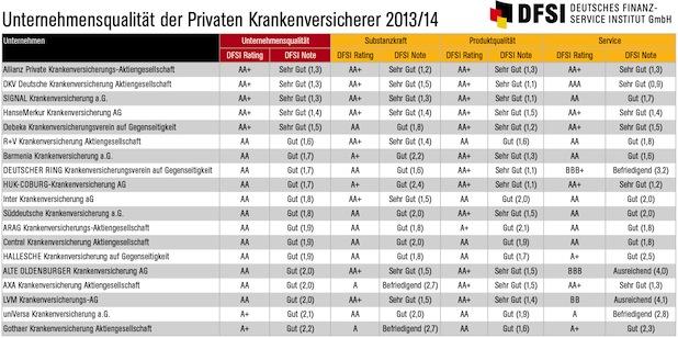 Photo of Qualitätsrating der Privaten Krankenversicherer 2013/14