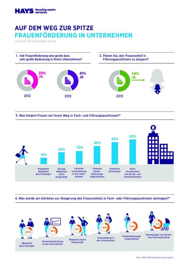 Photo of Frauenförderung in Unternehmen steckt noch in den Kinderschuhen