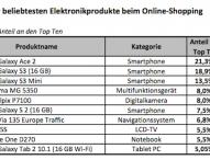 Smartphones beim Online-Shopping erneut begehrt