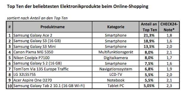 Photo of Smartphones beim Online-Shopping erneut begehrt