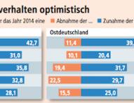 IW-Konjunkturumfrage im Herbst
