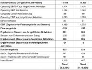 Bertelsmann steigert Konzernergebnis deutlich