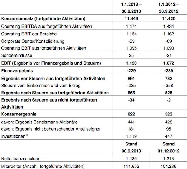 Photo of Bertelsmann steigert Konzernergebnis deutlich