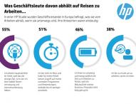 HP Studie zu effektivem Arbeiten auf Geschäftsreisen