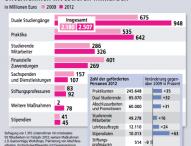 Akademische Bildung – 2,5 Milliarden Euro von der Wirtschaft